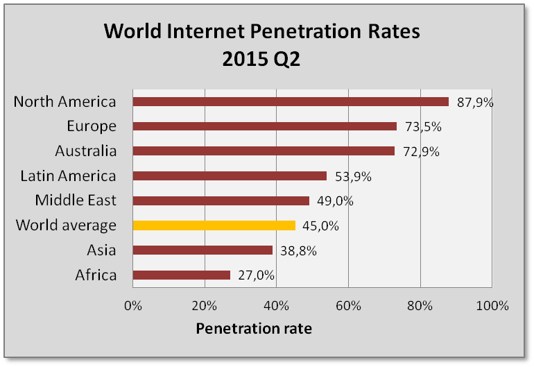 Internet penetration rates per country