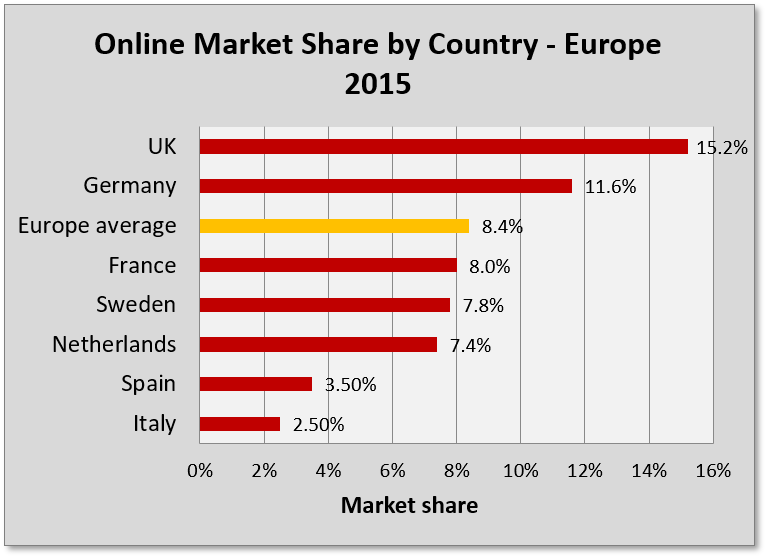 Grocery market and online market shares per country