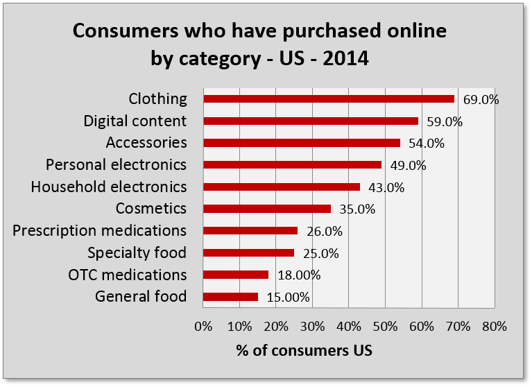 grocery market and other online categories